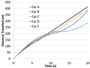 Cumulative braking resulting in distance travelled losses over time