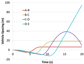 Cumulative braking resulting in exagerated vehicle spacing over time