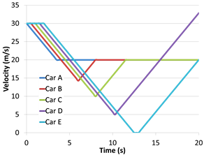 Cumulative braking resulting in velocity losses over time