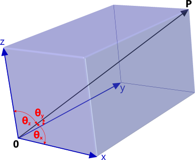 Direction cosines of a 3D scalar vector