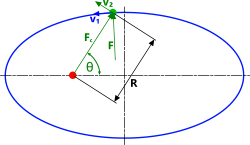 Centrifugal force in an orbiting body
