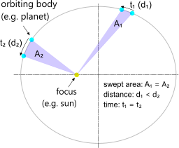 The theory of swept area proportional to orbital time