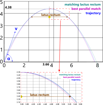 The parabolic curve of a falling body