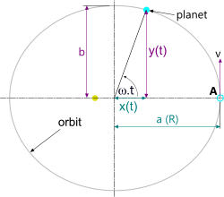 Proof on an elliptical orbit