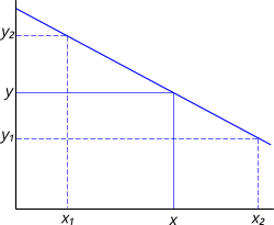 Graph with a negative slope