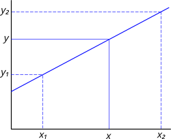 Graph with a positive slope