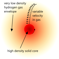 Variable density in a planet
