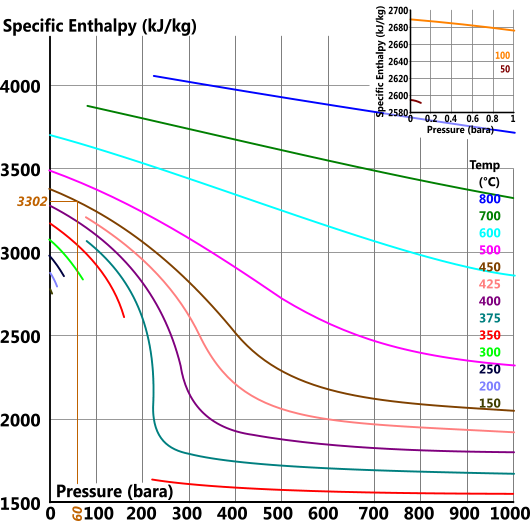 Enthalpy chart for superheated steam