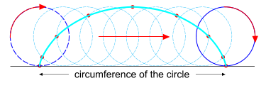 A cycloid curve