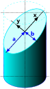 An ellipse is the perimeter of a slanted section through a cylinder