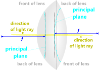 Focal length of an optical lens