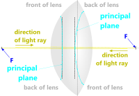 Focal points of an optical lens
