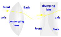 An optical lens
