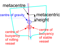 The metacentre and metacentric height of a vessel