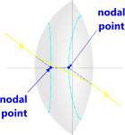 Nodal points of an optical lens