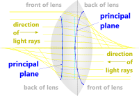 Principal planes of an optical lens