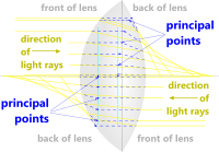 Principal points of an optical lens