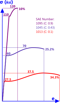Typical carbon steel steel stress strain curves