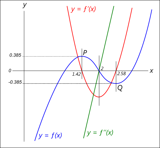 A pictorial representation of differential maxima-Minima curves