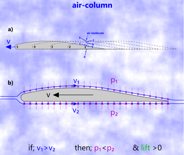 Air movement over an airfoil
