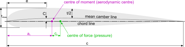 Principal dimensions of an airfoil