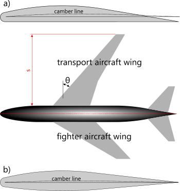 Typical airfoil applications