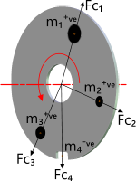Typical rotary disc with unbalancing weights
