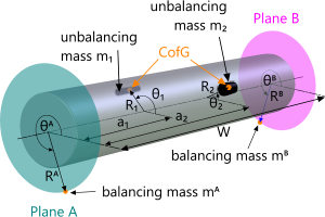 Typical rotary shaft with unbalancing weights