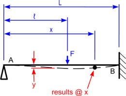 A typical beam deflection calculator loading diagram