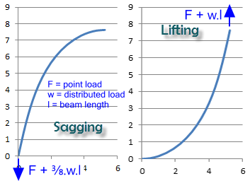 Lift and sag configurations for flexible or large deflection beam strength calculations