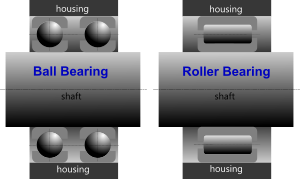 Section through radial bearings