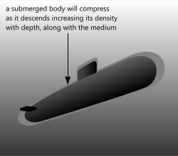 Using the buoyancy calculator for the lift force of submarines