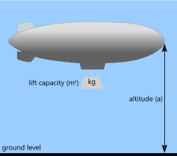 Using the buoyancy calculator for the lift force in airships