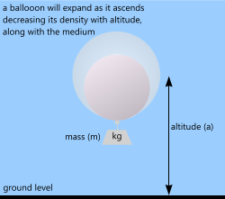 Using the buoyancy calculator for the lift force in helium-filled balloons