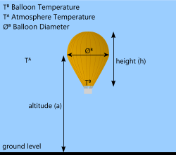Using the buoyancy calculator for the lift force in hot-air balloons