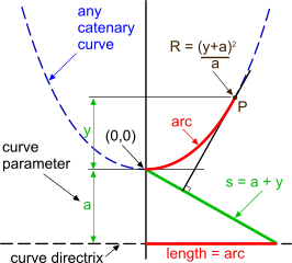 Theoretical diagram for catenary calculations