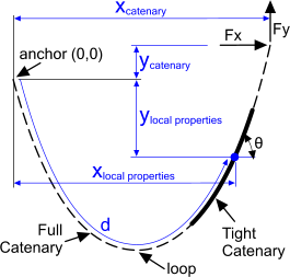 Practical diagram for catenary calculations