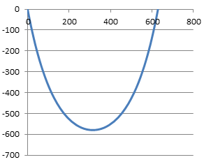 Plotting the curve generated by our catenary calculator