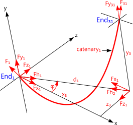 Catenary1 loads as used in the catenary calculations
