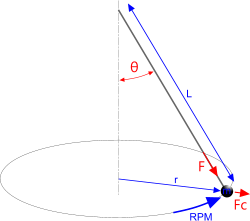 Typical rotary pendulum subjected a cenfrifugal force