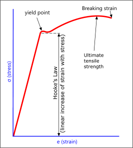 Stress-strain curve for combined stress calculations