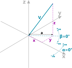 Vector coordinates, both cartesian and polar