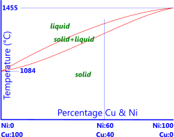 Phase diagram for copper-nickel alloy (cupro-nickel)