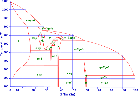 Phase diagram for copper-tin alloy (Bronze)