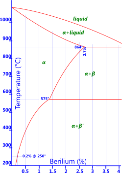 Phase diagram for copper-berilium alloy (Bronze)