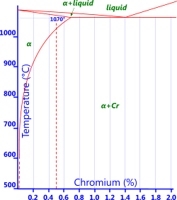 Phase diagram for copper-chromium alloy (Bronze)