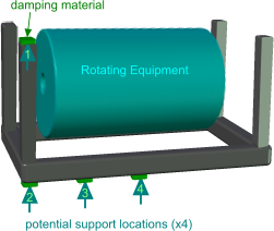 Typical damping application e.g. a motor on a support base