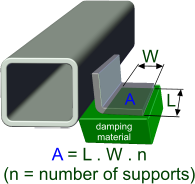 Typical damped support mounting using intermediate material