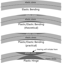 Plastic stress in beams due to excessive bending moment