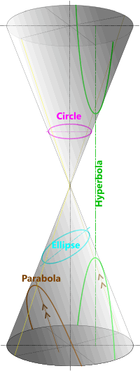 Elliptical curves as sections through a cone